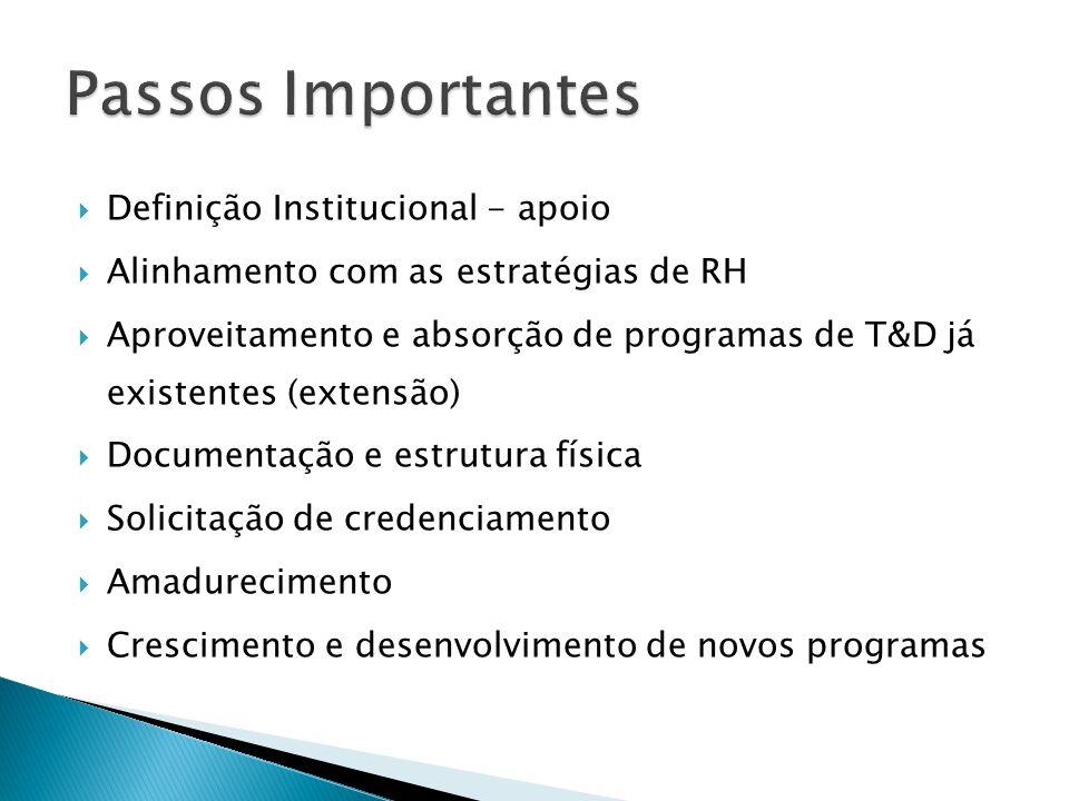  Definição Institucional - apoio  Alinhamento com as estratégias de RH  Aproveitamento e absorção de programas de T&D já existentes (extensão)  Do