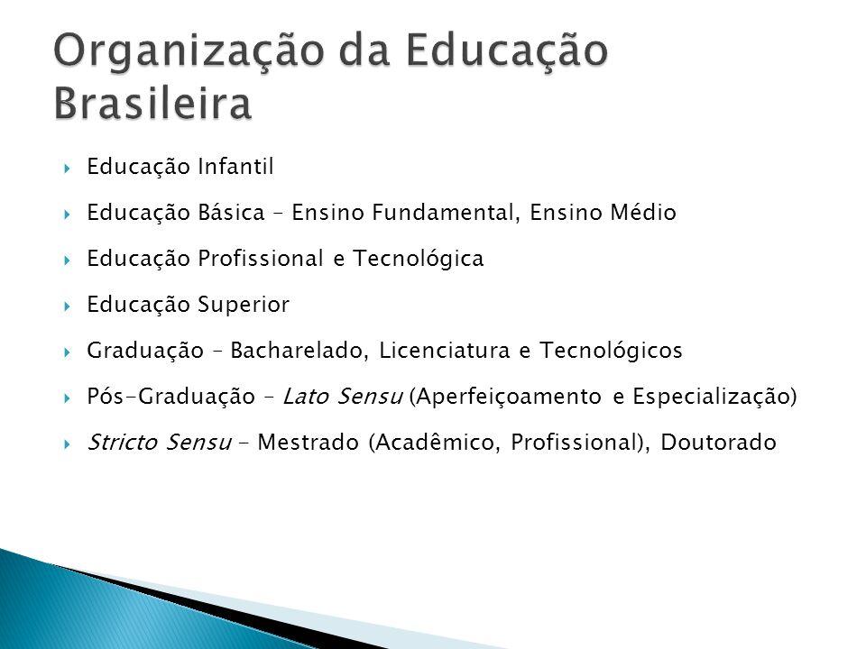  Educação Infantil  Educação Básica – Ensino Fundamental, Ensino Médio  Educação Profissional e Tecnológica  Educação Superior  Graduação – Bacha