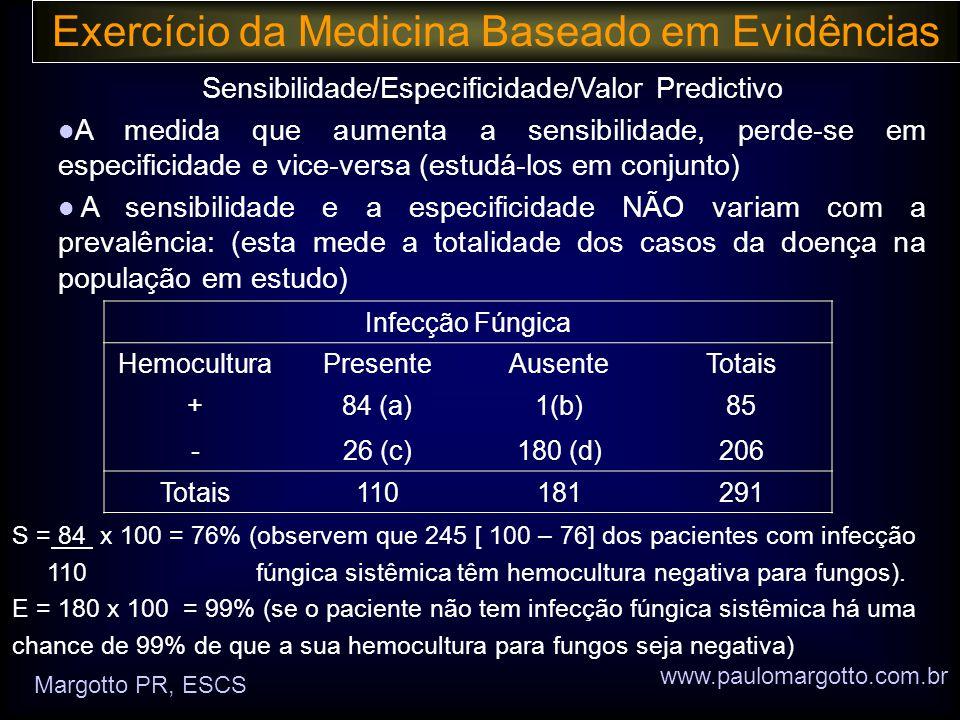 Exercício da Medicina Baseado em Evidências Sensibilidade/Especificidade/Valor Predictivo  A medida que aumenta a sensibilidade, perde-se em especificidade e vice-versa (estudá-los em conjunto)  A sensibilidade e a especificidade NÃO variam com a prevalência: (esta mede a totalidade dos casos da doença na população em estudo) www.paulomargotto.com.br Margotto PR, ESCS Infecção Fúngica HemoculturaPresenteAusenteTotais +84 (a)1(b)85 -26 (c)180 (d)206 Totais110181291 S = 84 x 100 = 76% (observem que 245 [ 100 – 76] dos pacientes com infecção 110 fúngica sistêmica têm hemocultura negativa para fungos).