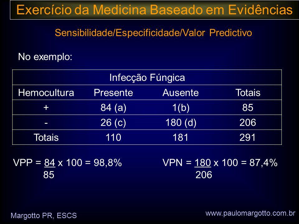 Exercício da Medicina Baseado em Evidências Sensibilidade/Especificidade/Valor Predictivo No exemplo: www.paulomargotto.com.br Margotto PR, ESCS Infecção Fúngica HemoculturaPresenteAusenteTotais +84 (a)1(b)85 -26 (c)180 (d)206 Totais110181291 VPP = 84 x 100 = 98,8% VPN = 180 x 100 = 87,4% 85 206