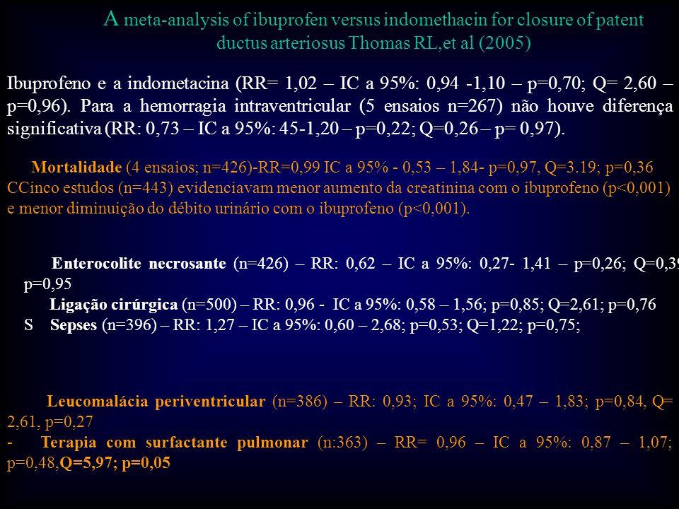- Enterocolite necrosante (n=426) – RR: 0,62 – IC a 95%: 0,27- 1,41 – p=0,26; Q=0,39; p=0,95 Ligação cirúrgica (n=500) – RR: 0,96 - IC a 95%: 0,58 – 1,56; p=0,85; Q=2,61; p=0,76 S Sepses (n=396) – RR: 1,27 – IC a 95%: 0,60 – 2,68; p=0,53; Q=1,22; p=0,75; - Leucomalácia periventricular (n=386) – RR: 0,93; IC a 95%: 0,47 – 1,83; p=0,84, Q= 2,61, p=0,27 - Terapia com surfactante pulmonar (n:363) – RR= 0,96 – IC a 95%: 0,87 – 1,07; p=0,48,Q=5,97; p=0,05 - Mortalidade (4 ensaios; n=426)-RR=0,99 IC a 95% - 0,53 – 1,84- p=0,97, Q=3.19; p=0,36 CCinco estudos (n=443) evidenciavam menor aumento da creatinina com o ibuprofeno (p<0,001) e menor diminuição do débito urinário com o ibuprofeno (p<0,001).