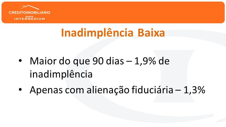 Inadimplência Baixa • Maior do que 90 dias – 1,9% de inadimplência • Apenas com alienação fiduciária – 1,3%