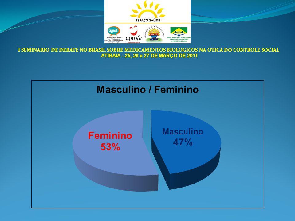 I SEMINARIO DE DEBATE NO BRASIL SOBRE MEDICAMENTOS BIOLOGICOS NA OTICA DO CONTROLE SOCIAL ATIBAIA - 25, 26 e 27 DE MARÇO DE 2011