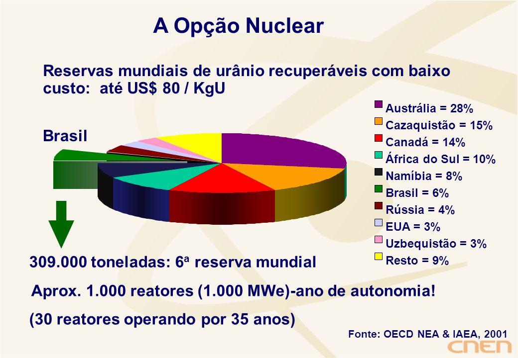 A Opção Nuclear Fonte: OECD NEA & IAEA, 2001 Reservas mundiais de urânio recuperáveis com baixo custo: até US$ 80 / KgU 309.000 toneladas: 6 a reserva mundial Aprox.