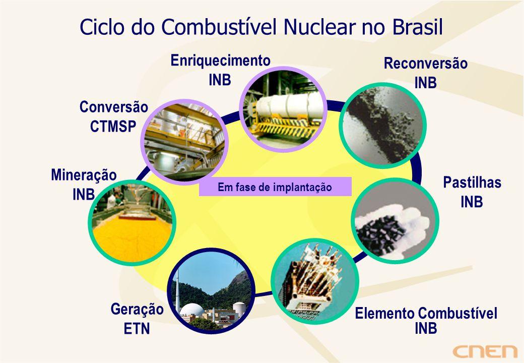 Em fase de implantação Conversão CTMSP Enriquecimento INB Reconversão INB Pastilhas INB Elemento Combustível INB Geração ETN Ciclo do Combustível Nuclear no Brasil Mineração INB