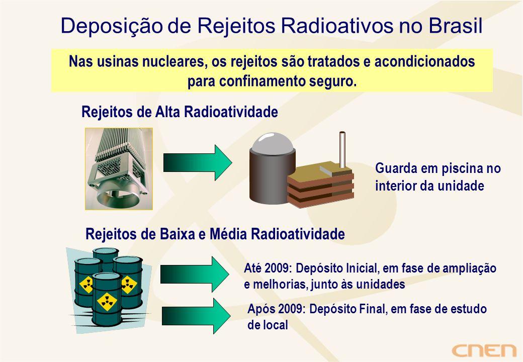 Rejeitos de Alta Radioatividade Guarda em piscina no interior da unidade Rejeitos de Baixa e Média Radioatividade Até 2009: Depósito Inicial, em fase de ampliação e melhorias, junto às unidades Após 2009: Depósito Final, em fase de estudo de local Deposição de Rejeitos Radioativos no Brasil Nas usinas nucleares, os rejeitos são tratados e acondicionados para confinamento seguro.