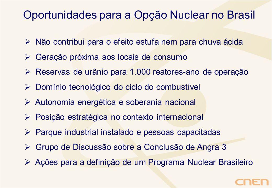  Não contribui para o efeito estufa nem para chuva ácida  Geração próxima aos locais de consumo  Reservas de urânio para 1.000 reatores-ano de operação  Domínio tecnológico do ciclo do combustível  Autonomia energética e soberania nacional  Posição estratégica no contexto internacional  Parque industrial instalado e pessoas capacitadas  Grupo de Discussão sobre a Conclusão de Angra 3  Ações para a definição de um Programa Nuclear Brasileiro Oportunidades para a Opção Nuclear no Brasil