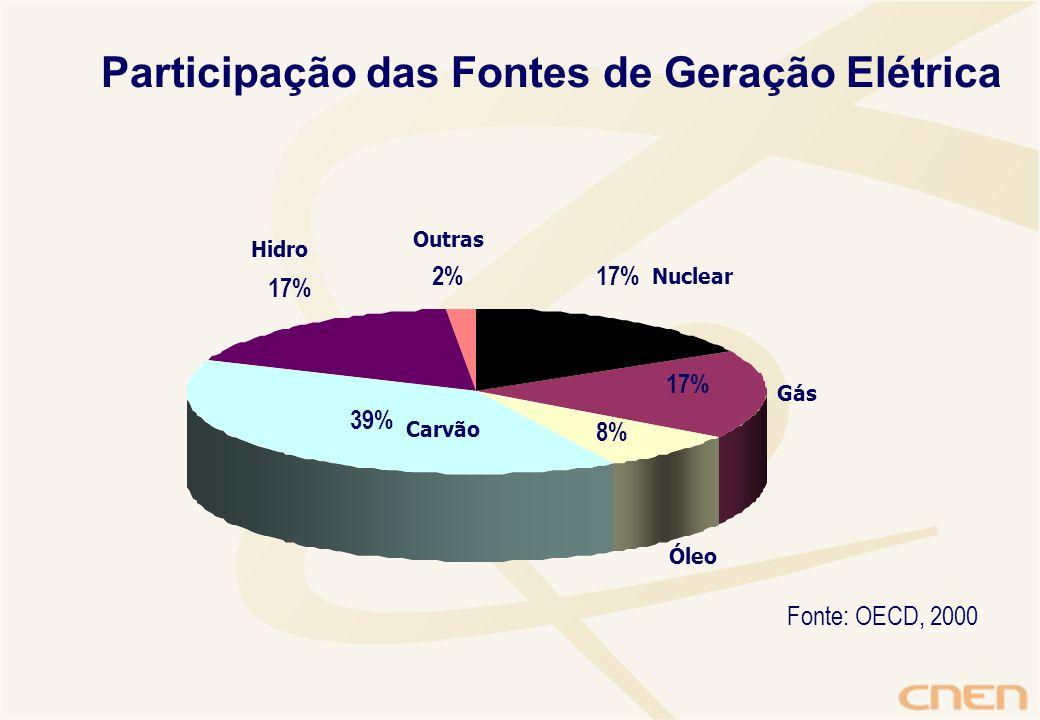 17% 8% 39% 17% 2% Nuclear Gás Óleo Carvão Hidro Fonte: OECD, 2000 Participação das Fontes de Geração Elétrica Outras