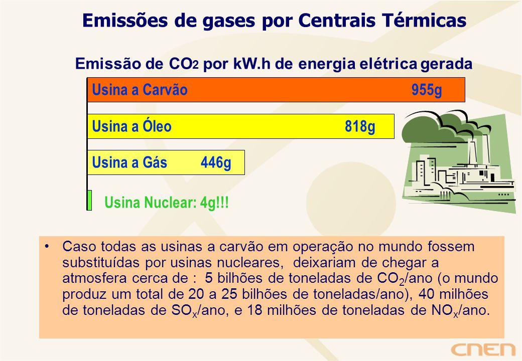 Usina a Carvão 955g Usina a Óleo 818g Usina a Gás 446g Usina Nuclear: 4g!!.