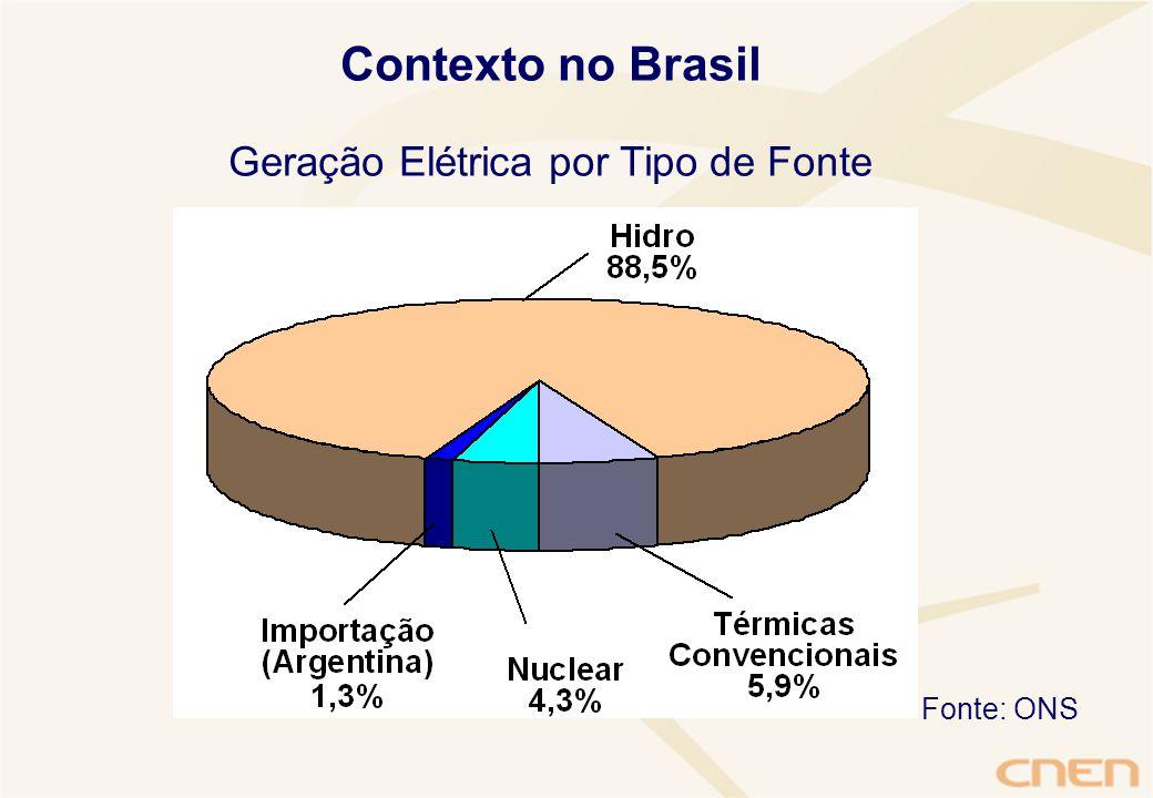 Contexto no Brasil Geração Elétrica por Tipo de Fonte Fonte: ONS
