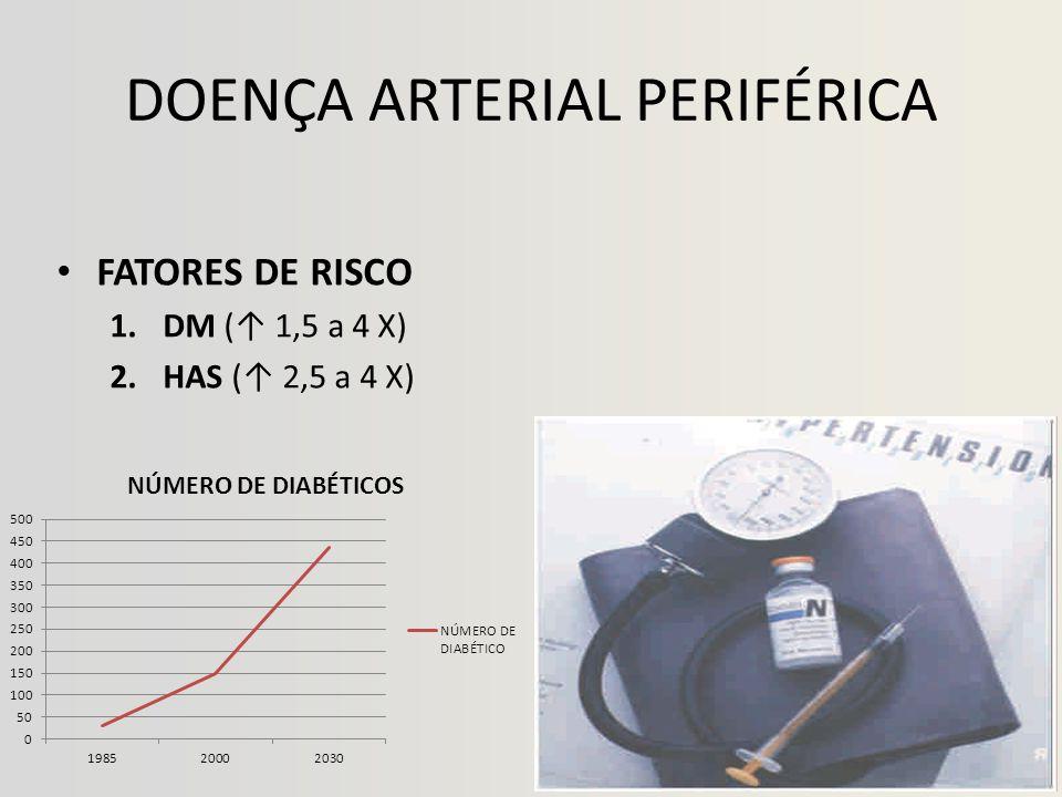DOENÇA ARTERIAL PERIFÉRICA • FATORES DE RISCO 1.DM (↑ 1,5 a 4 X) 2.HAS (↑ 2,5 a 4 X)