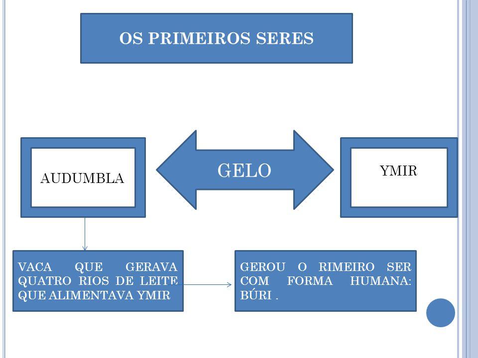 GELO YMIR AUDUMBLA VACA QUE GERAVA QUATRO RIOS DE LEITE QUE ALIMENTAVA YMIR GEROU O RIMEIRO SER COM FORMA HUMANA: BÚRI. OS PRIMEIROS SERES
