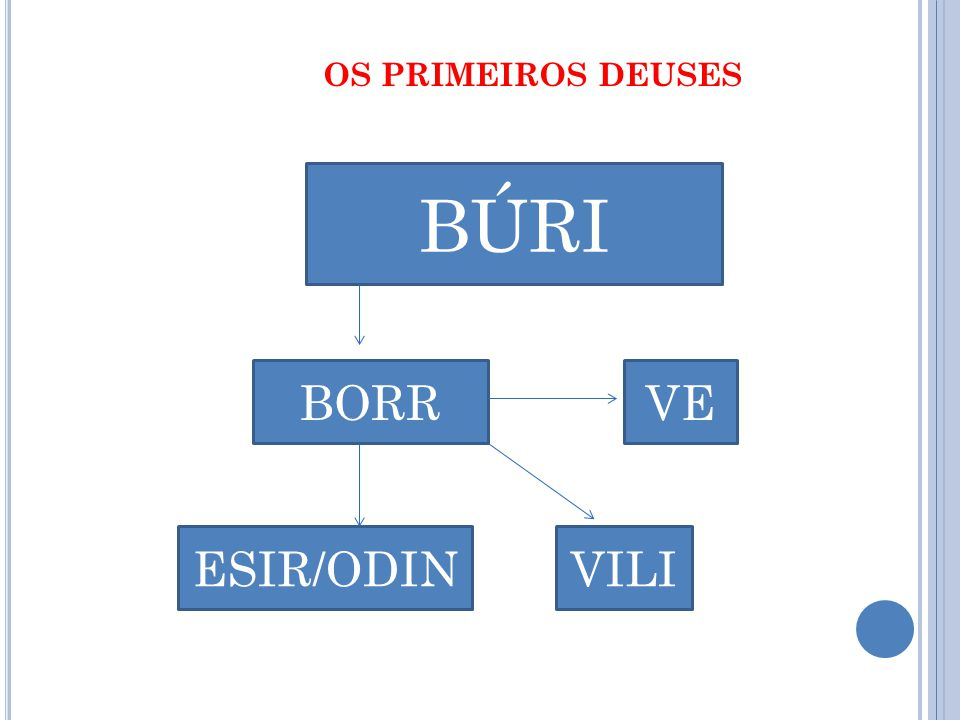 BÚRI BORR ESIR/ODINVILI VE OS PRIMEIROS DEUSES