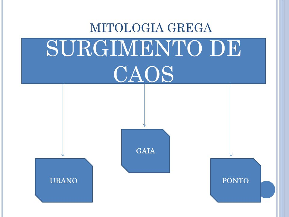 MITOLOGIA GREGA SURGIMENTO DE CAOS URANO GAIA PONTO