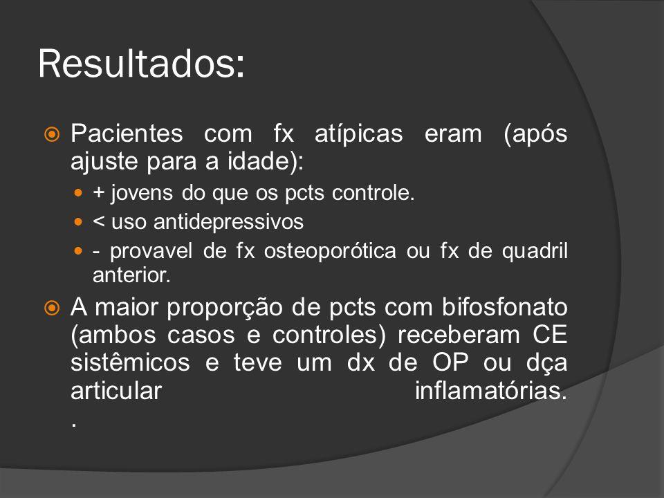 Resultados:  Pacientes com fx atípicas eram (após ajuste para a idade):  + jovens do que os pcts controle.  < uso antidepressivos  - provavel de f
