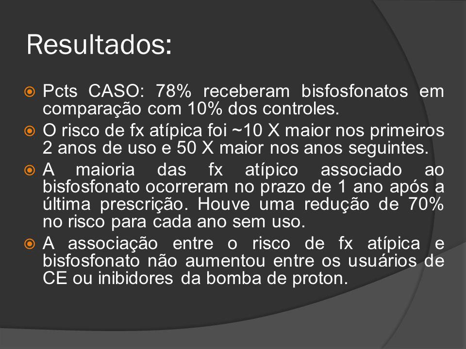 Resultados:  Pcts CASO: 78% receberam bisfosfonatos em comparação com 10% dos controles.  O risco de fx atípica foi ~10 X maior nos primeiros 2 anos