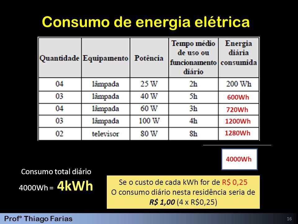 Prof° Thiago Farias 16 Consumo de energia elétrica 600Wh 720Wh 1200Wh 1280Wh 4000Wh Consumo total diário 4000Wh = 4kWh Se o custo de cada kWh for de R