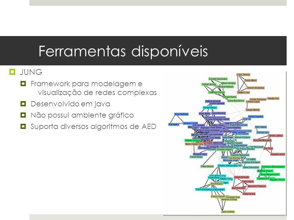 Ferramentas disponíveis  JUNG  Framework para modelagem e visualização de redes complexas  Desenvolvido em java  Não possui ambiente gráfico  Sup