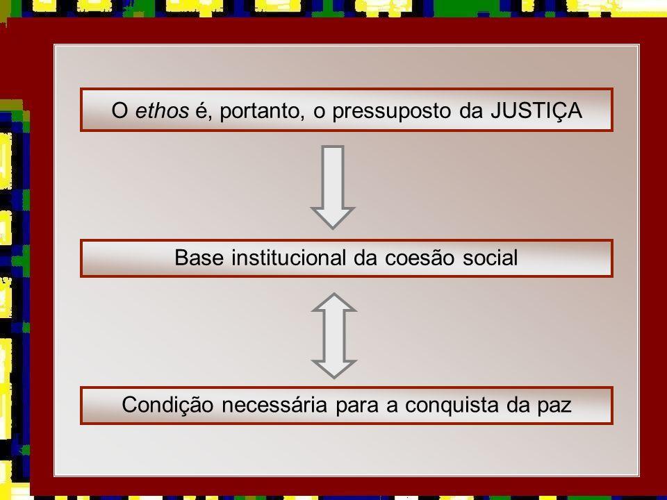 33 O ethos é, portanto, o pressuposto da JUSTIÇA Base institucional da coesão social Condição necessária para a conquista da paz