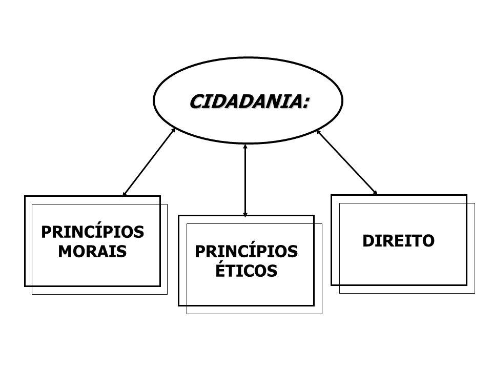CIDADANIA: PRINCÍPIOS MORAIS PRINCÍPIOS ÉTICOS DIREITO