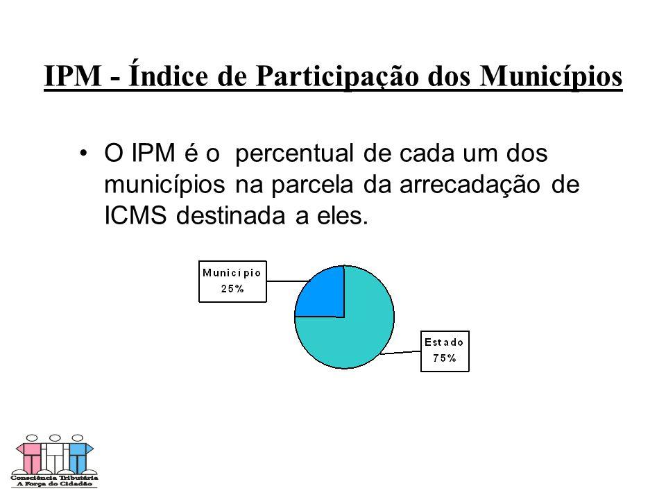 IPM - Índice de Participação dos Municípios • •O IPM é o percentual de cada um dos municípios na parcela da arrecadação de ICMS destinada a eles.