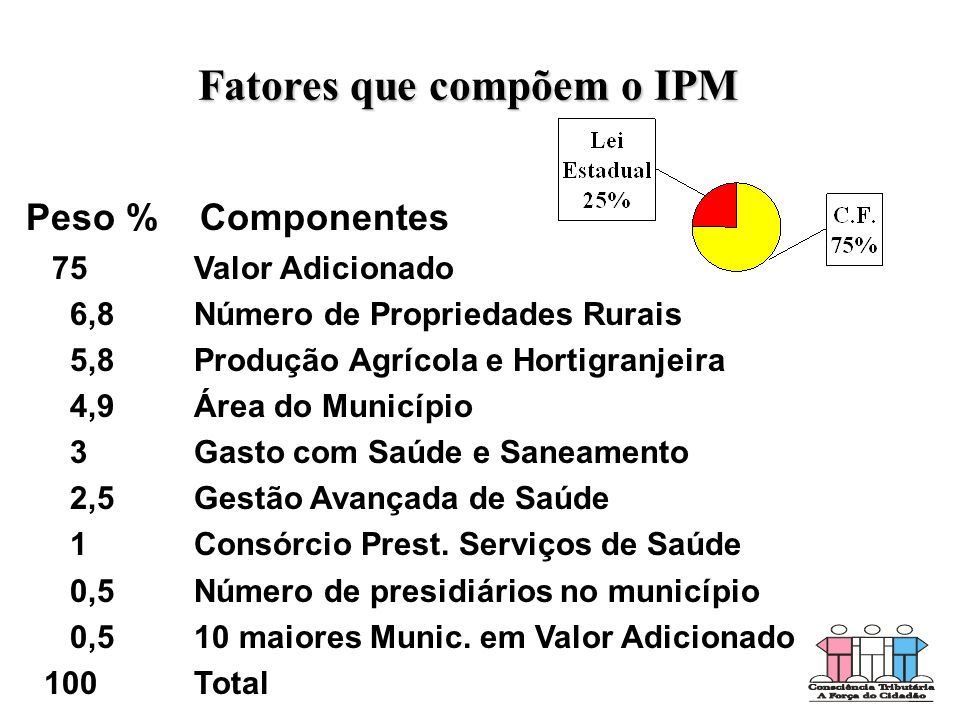 Fatores que compõem o IPM Peso % Componentes 75 Valor Adicionado 6,8 Número de Propriedades Rurais 5,8 Produção Agrícola e Hortigranjeira 4,9 Área do Município 3 Gasto com Saúde e Saneamento 2,5 Gestão Avançada de Saúde 1 Consórcio Prest.
