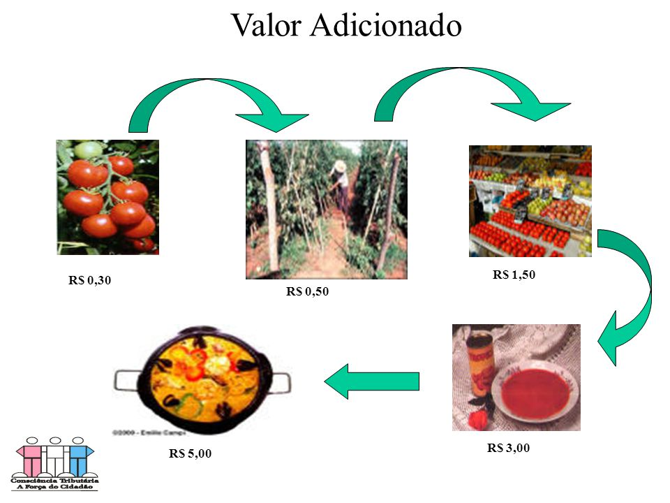 Valor Adicionado R$ 0,30 R$ 5,00 R$ 3,00 R$ 1,50 R$ 0,50