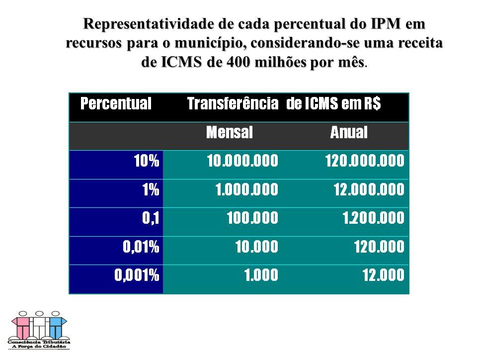 Representatividade de cada percentual do IPM em recursos para o município, considerando-se uma receita de ICMS de 400 milhões por mês Representativida