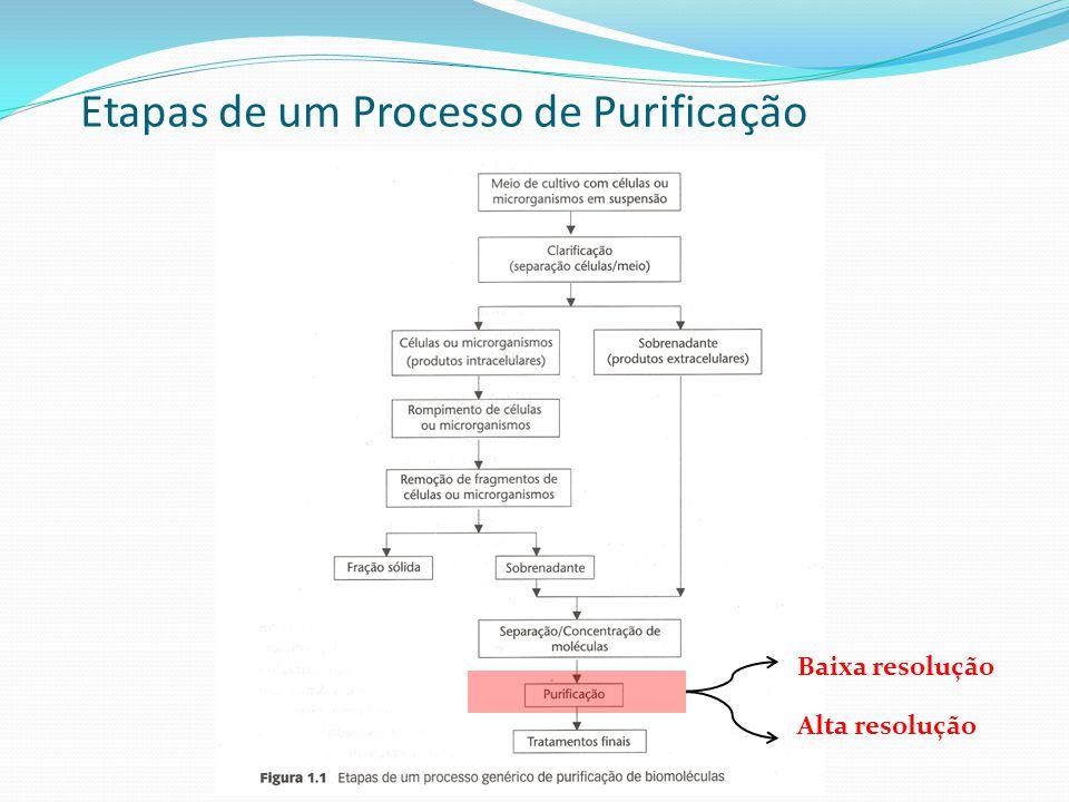 Etapas de um Processo de Purificação Baixa resolução Alta resolução