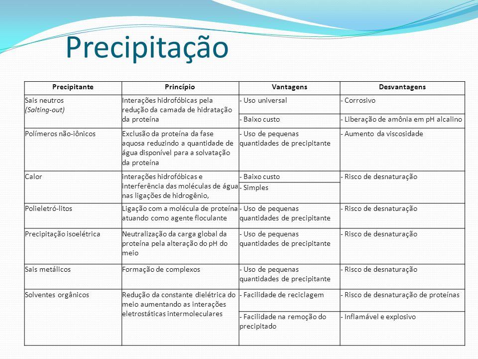 Precipitação PrecipitantePrincípioVantagensDesvantagens Sais neutros (Salting-out) Interações hidrofóbicas pela redução da camada de hidratação da pro