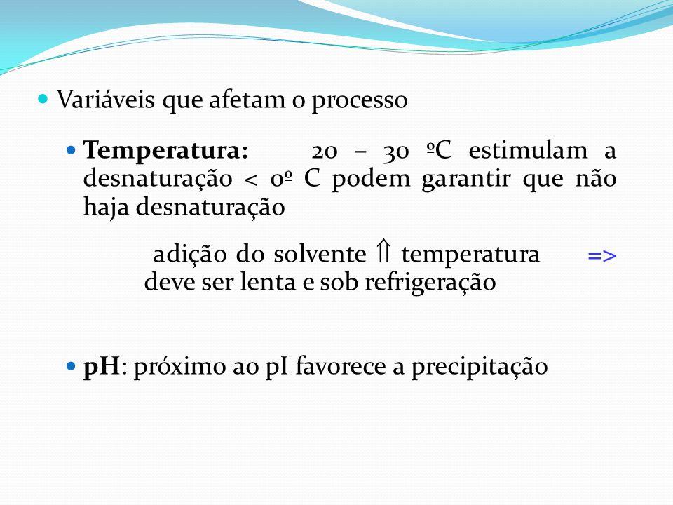  Variáveis que afetam o processo  Temperatura: 20 – 30 ºC estimulam a desnaturação < 0º C podem garantir que não haja desnaturação adição do solvent