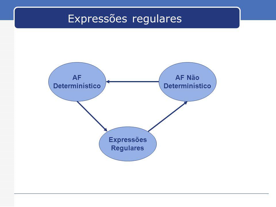 Expressões regulares AF Determinístico AF Não Determinístico Expressões Regulares