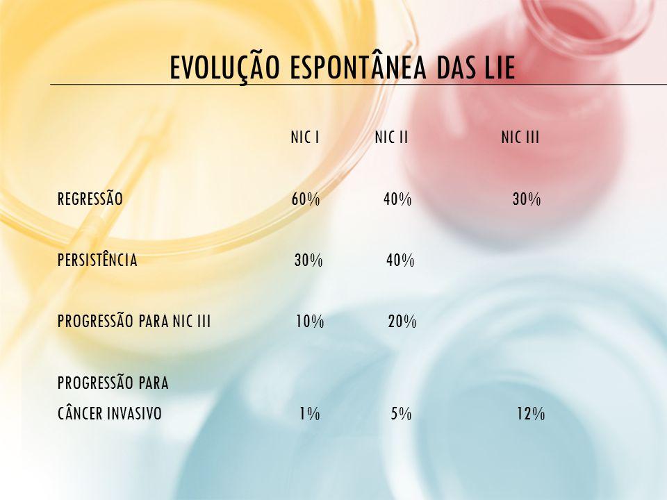 EVOLUÇÃO ESPONTÂNEA DAS LIE NIC I NIC II NIC III REGRESSÃO 60% 40% 30% PERSISTÊNCIA 30% 40% PROGRESSÃO PARA NIC III 10% 20% PROGRESSÃO PARA CÂNCER INV