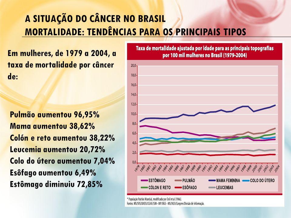 A SITUAÇÃO DO CÂNCER NO BRASIL MORTALIDADE: TENDÊNCIAS PARA OS PRINCIPAIS TIPOS Pulmão aumentou 96,95% Mama aumentou 38,62% Colón e reto aumentou 38,2