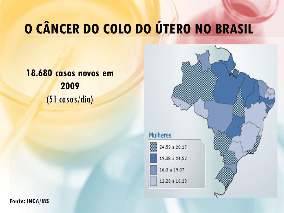 O CÂNCER DO COLO DO ÚTERO NO BRASIL 18.680 casos novos em 2009 (51 casos/dia) Fonte: INCA/MS