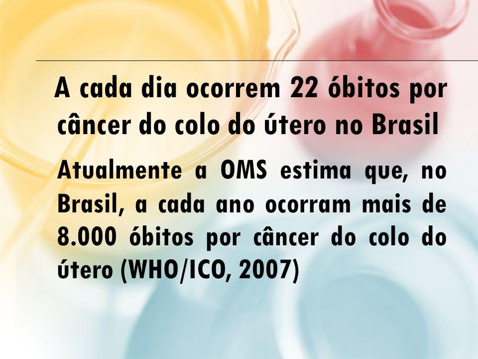 A cada dia ocorrem 22 óbitos por câncer do colo do útero no Brasil Atualmente a OMS estima que, no Brasil, a cada ano ocorram mais de 8.000 óbitos por