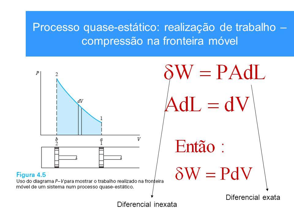 Processo quase-estático: realização de trabalho – compressão na fronteira móvel Diferencial inexata Diferencial exata
