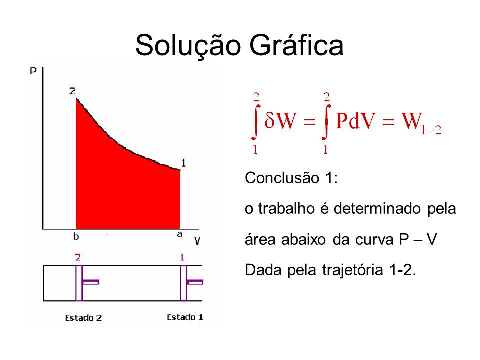 Solução Gráfica Conclusão 1: o trabalho é determinado pela área abaixo da curva P – V Dada pela trajetória 1-2.