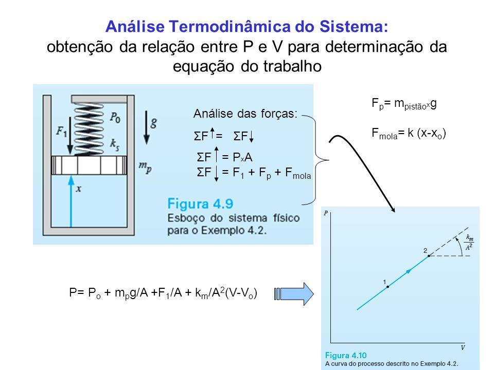 21 Análise Termodinâmica do Sistema: obtenção da relação entre P e V para determinação da equação do trabalho Análise das forças: ΣF = ΣF ΣF = P x A Σ