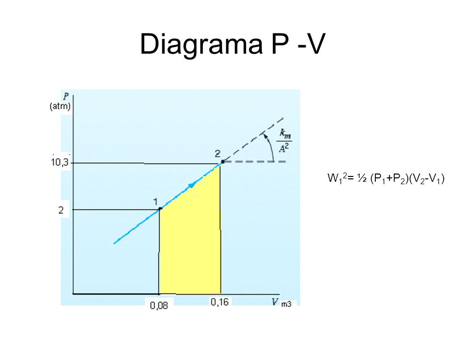 Diagrama P -V W 1 2 = ½ (P 1 +P 2 )(V 2 -V 1 )