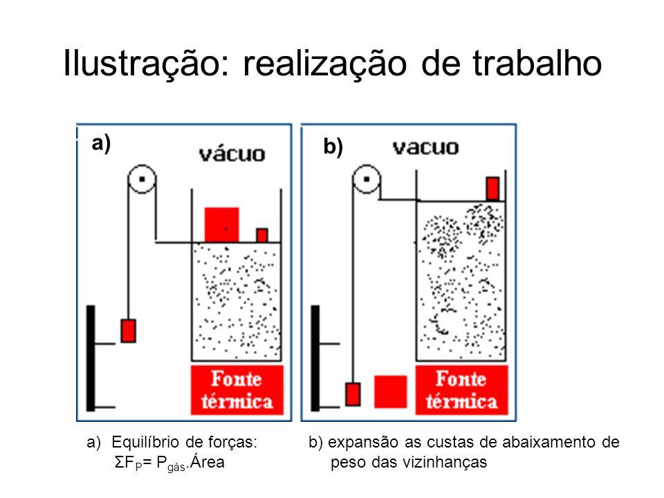 Processo Espontâneo vs Processo em Equilíbrio (Irreversível vs Reversível) Processo Irreversível: realizado naturalmente sem esperar que a cada movimento do o conjunto sistema + vizinhanças entre em equilíbrio.