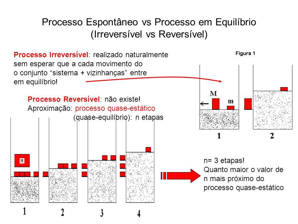 Processo Espontâneo vs Processo em Equilíbrio (Irreversível vs Reversível) Processo Irreversível: realizado naturalmente sem esperar que a cada movime