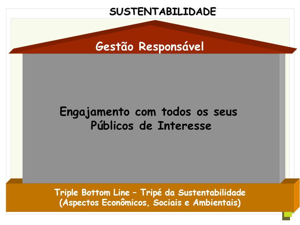 Código de Ética Triple Bottom Line – Tripé da Sustentabilidade (Aspectos Econômicos, Sociais e Ambientais) Gestão Responsável SUSTENTABILIDADE Governo e Sociedade Comunidade Meio Ambiente Público InternoFornecedores Acionistas Empresa Consumidores/ Clientes Concorrentes