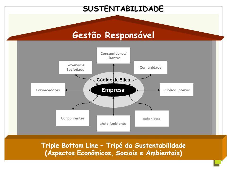 Código de Ética Triple Bottom Line – Tripé da Sustentabilidade (Aspectos Econômicos, Sociais e Ambientais) Gestão Responsável SUSTENTABILIDADE Governo