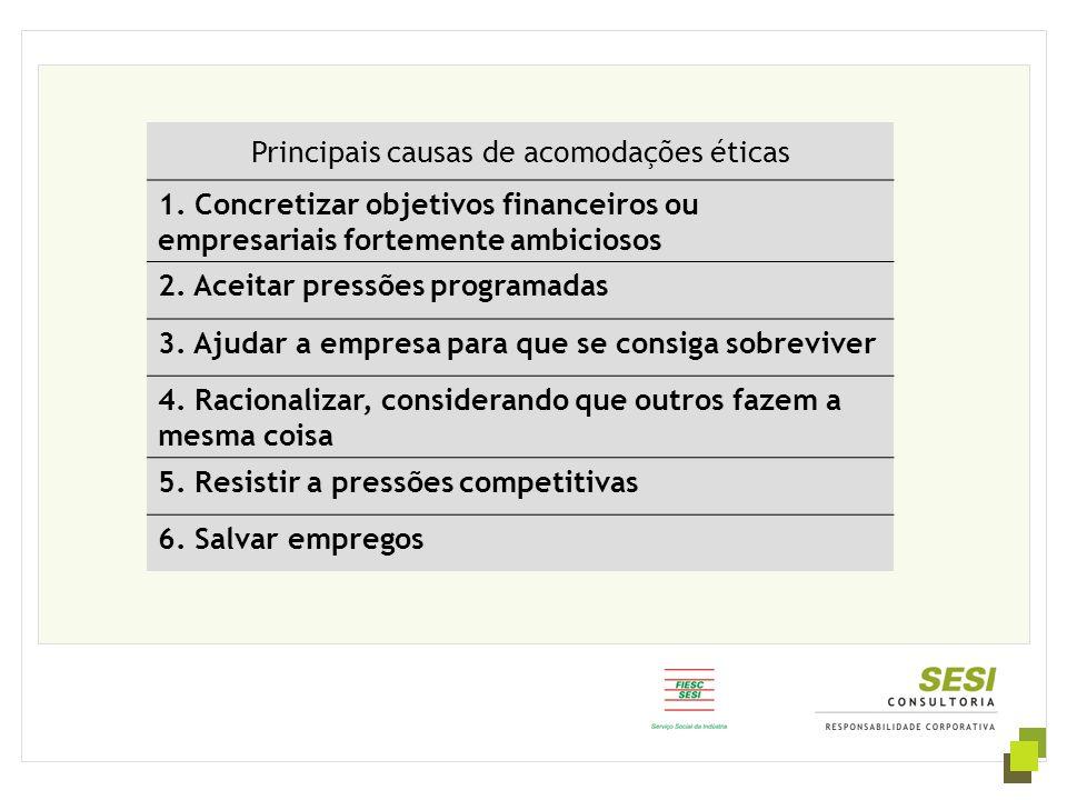 Principais causas de acomodações éticas 1. Concretizar objetivos financeiros ou empresariais fortemente ambiciosos 2. Aceitar pressões programadas 3.