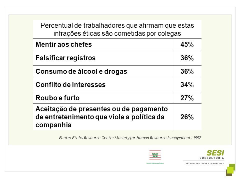Fonte: Ethics Resource Center/Society for Human Resource Management, 1997 Percentual de trabalhadores que afirmam que estas infrações éticas são comet