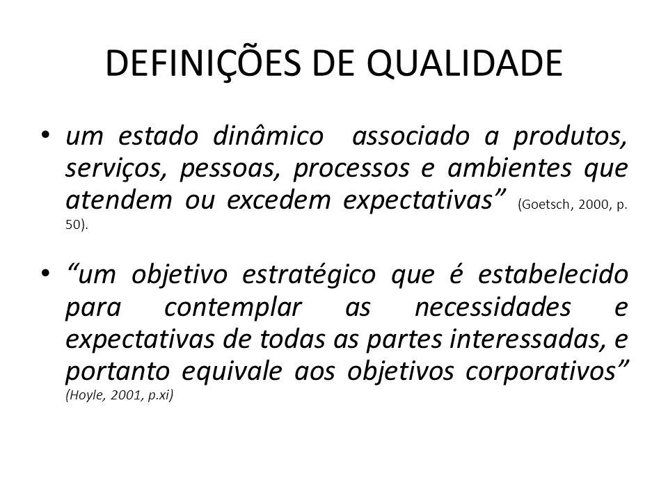 """DEFINIÇÕES DE QUALIDADE • um estado dinâmico associado a produtos, serviços, pessoas, processos e ambientes que atendem ou excedem expectativas"""" (Goet"""