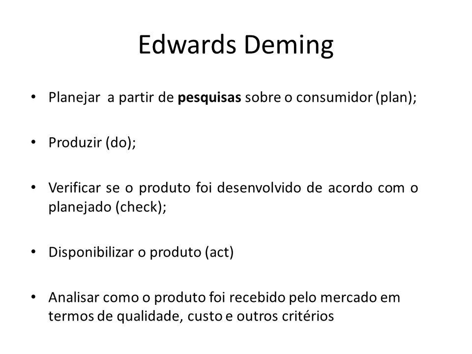 Edwards Deming • Planejar a partir de pesquisas sobre o consumidor (plan); • Produzir (do); • Verificar se o produto foi desenvolvido de acordo com o