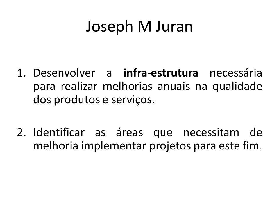Joseph M Juran 1.Desenvolver a infra-estrutura necessária para realizar melhorias anuais na qualidade dos produtos e serviços. 2.Identificar as áreas