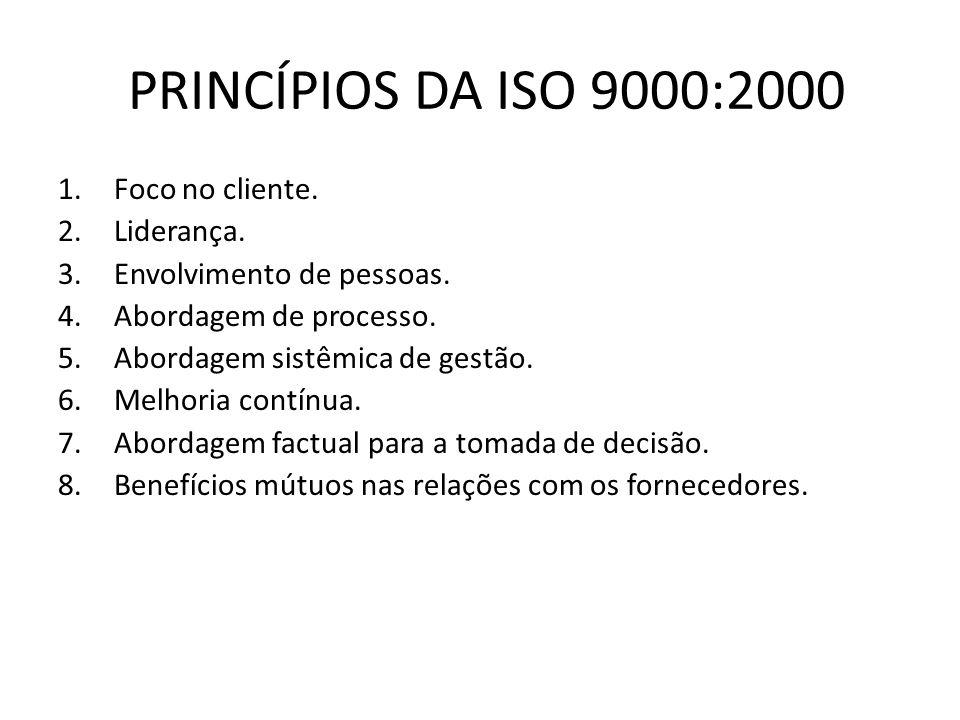 PRINCÍPIOS DA ISO 9000:2000 1.Foco no cliente. 2.Liderança. 3.Envolvimento de pessoas. 4.Abordagem de processo. 5.Abordagem sistêmica de gestão. 6.Mel